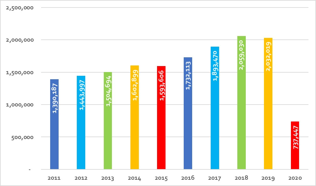 Bar graph displaying passenger numbers from 2011 to 2020